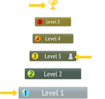 Quizlevels